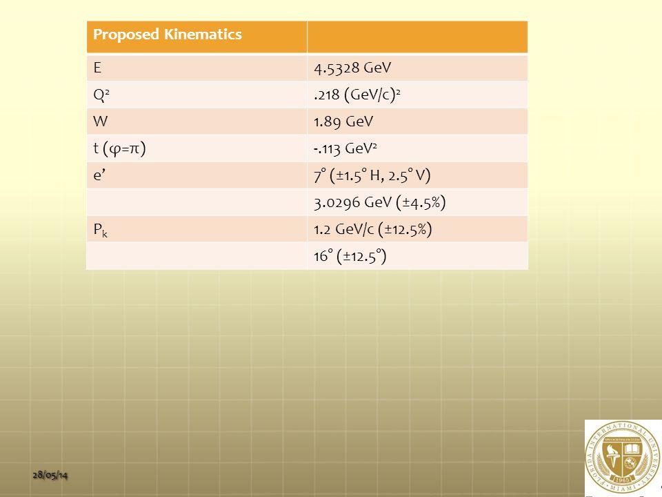 28/05/14 Proposed Kinematics E4.5328 GeV Q2Q2.218 (GeV/c) 2 W1.89 GeV t (φ=π)-.113 GeV 2 e'7° (±1.5° H, 2.5° V) 3.0296 GeV (±4.5%) PkPk 1.2 GeV/c (±12.5%) 16° (±12.5°)