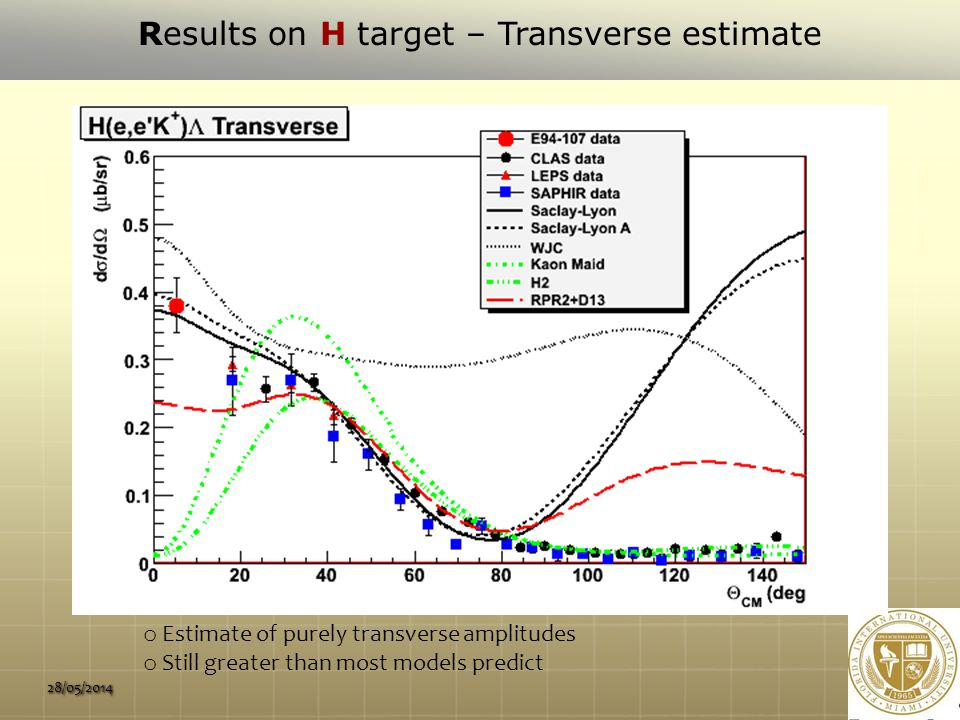 28/05/2014 Results on H target – Transverse estimate o Estimate of purely transverse amplitudes o Still greater than most models predict