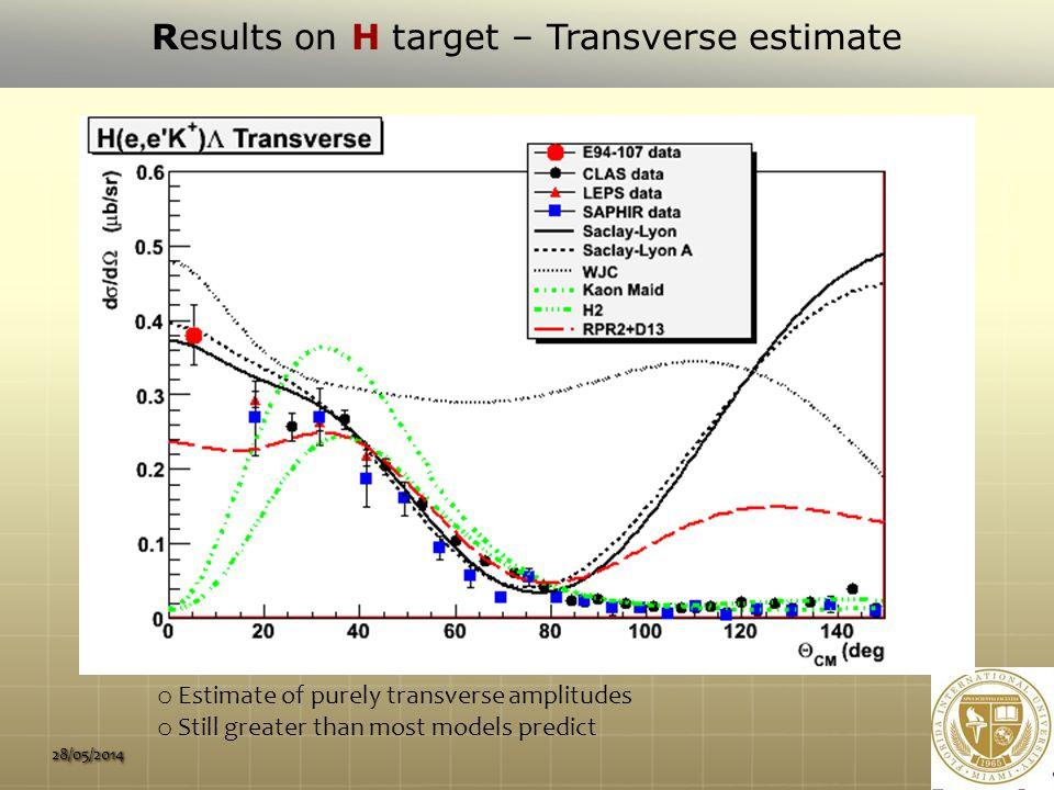 28/05/2014  { { 0 {0 { Λ drops with increasing Q 2 Σ 0 essentially flat with Q 2