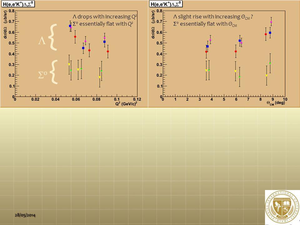 28/05/2014 Λ drops with increasing Q 2 Σ 0 essentially flat with Q 2  { { 0 {0 { Λ slight rise with increasing Θ CM .