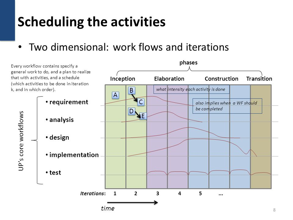 Phases are goal-based E.g.Inception phase's (foc.