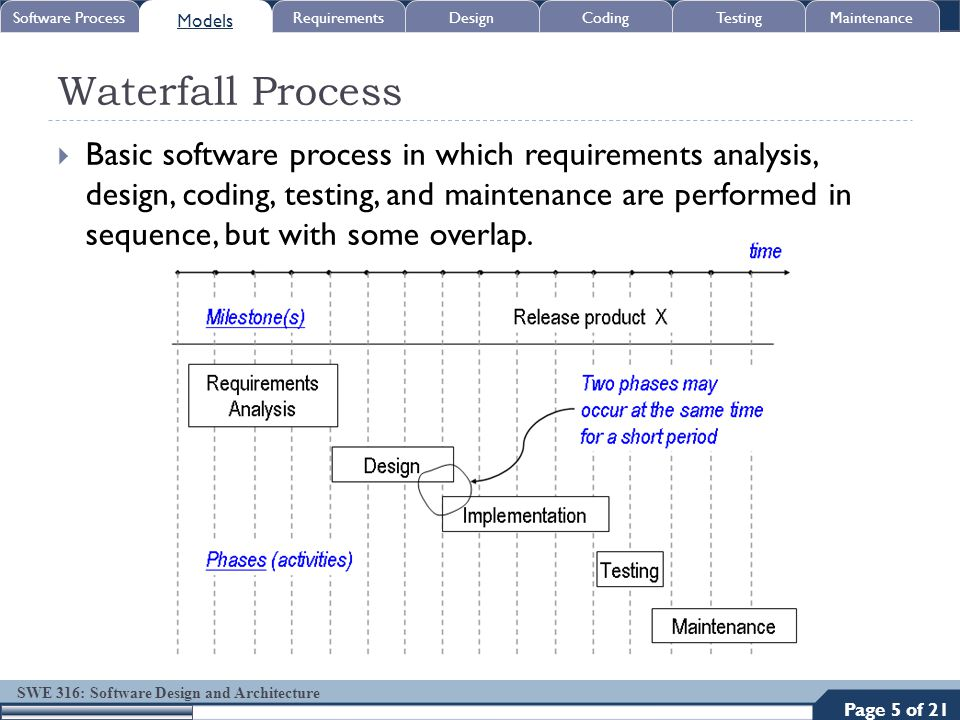 SWE 316: Software Design and Architecture Waterfall Process  Basic software process in which requirements analysis, design, coding, testing, and main