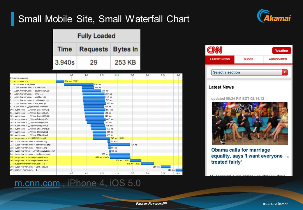 ©2012 Akamai Faster Forward TM Small Mobile Site, Small Waterfall Chart m.cnn.comm.cnn.com, iPhone 4, iOS 5.0