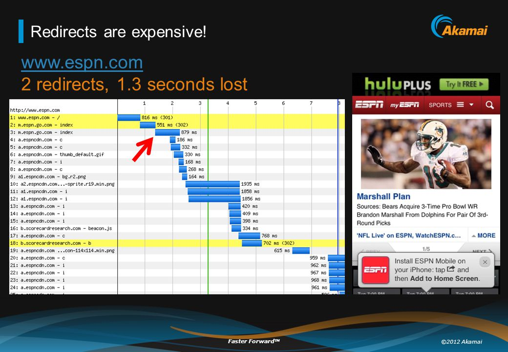 ©2012 Akamai Faster Forward TM Redirects are expensive! www.espn.com www.espn.com 2 redirects, 1.3 seconds lost