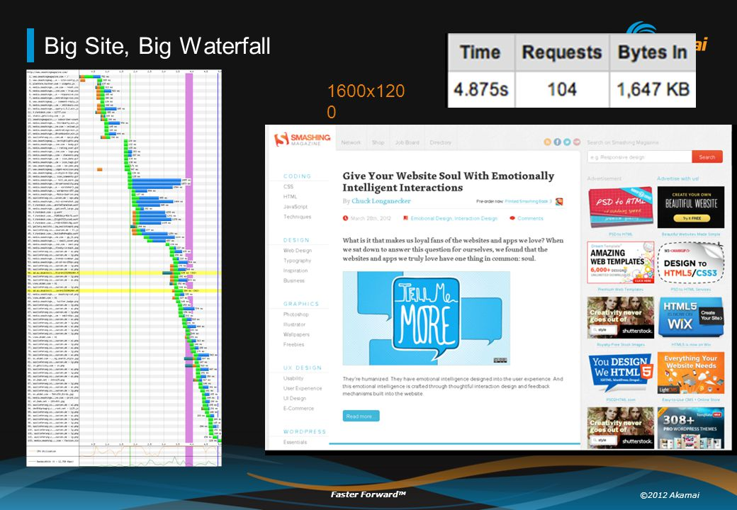 ©2012 Akamai Faster Forward TM Big Site, Big Waterfall 1600x120 0