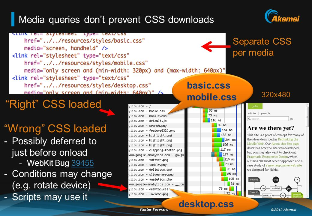 ©2012 Akamai Faster Forward TM Media queries don't prevent CSS downloads Separate CSS per media 320x480 Wrong CSS loaded -Possibly deferred to just before onload -WebKit Bug 3945539455 -Conditions may change (e.g.