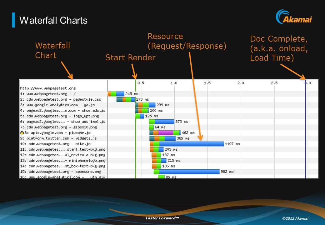 ©2012 Akamai Faster Forward TM Waterfall Charts Waterfall Chart Start Render Resource (Request/Response) Doc Complete, (a.k.a. onload, Load Time)