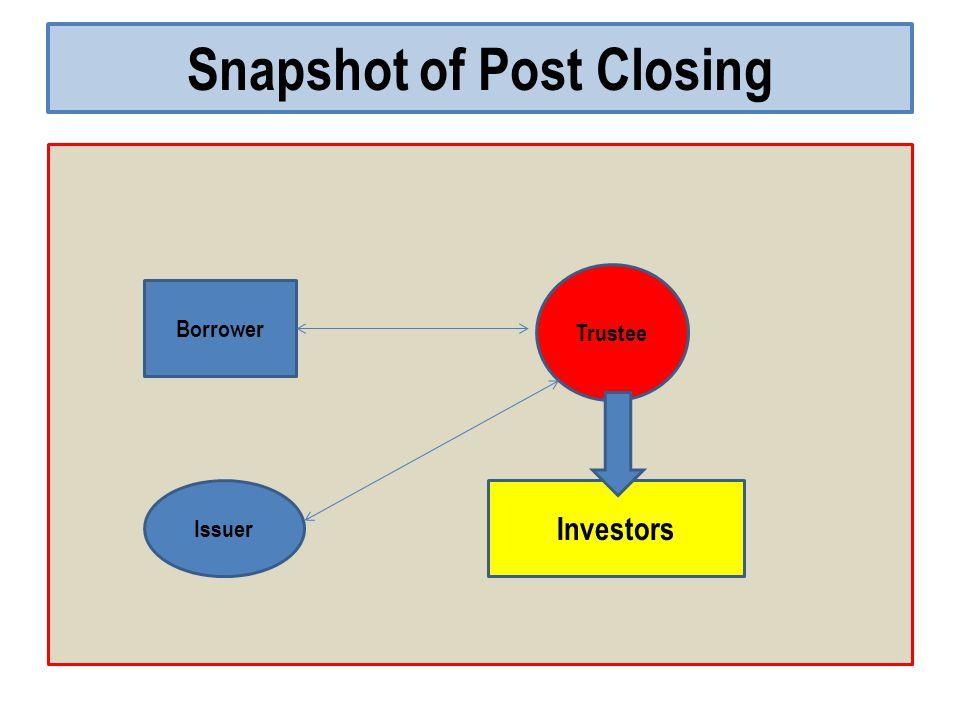 Snapshot of Post Closing Borrower Trustee Investors Issuer