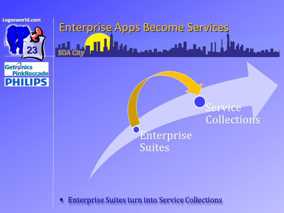 Logosworld.com Enterprise Apps Become Services  Enterprise Suites turn into Service Collections 23 Enterprise Suites Service Collections