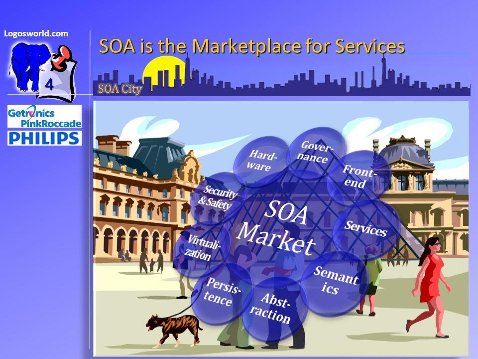 Logosworld.com  Cities mean communities  SOA is for communities  Enterprise 2.0 is a community  Cities mean communities  SOA is for communities  Enterprise 2.0 is a community Imagine SOA Marketplace as a City 25 Cities mean communities SOA is for communities Enterprise 2.0 is community