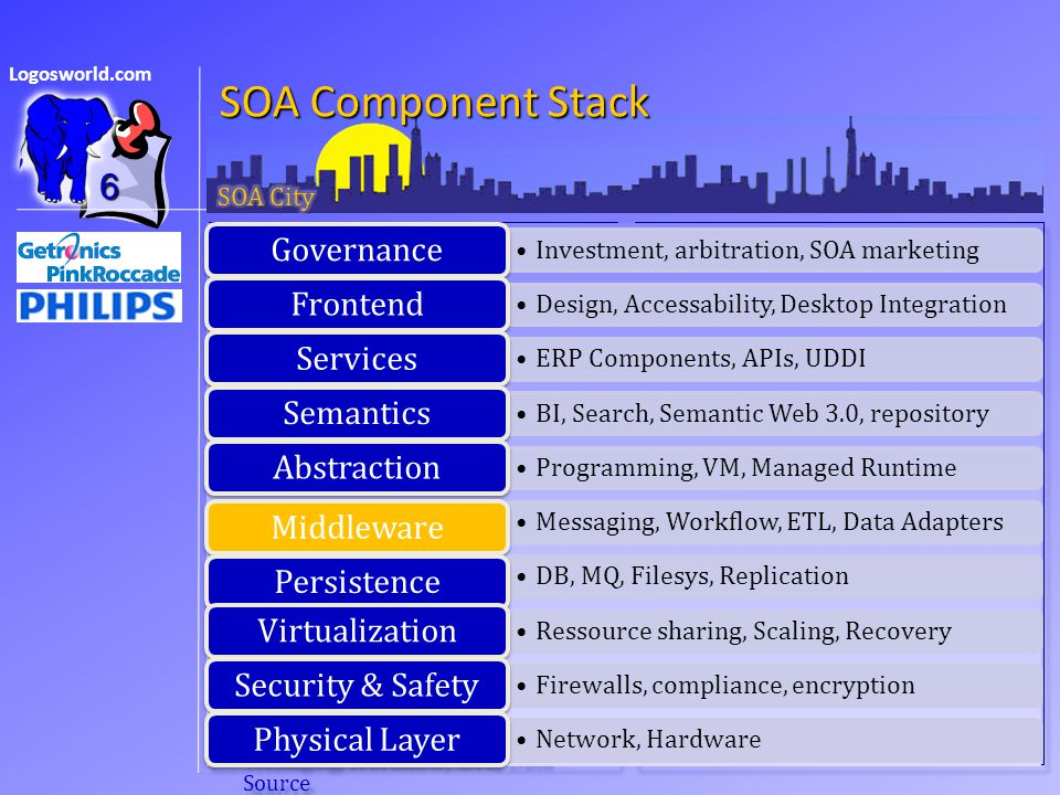 Logosworld.com SOA Component Stack Governance Investment, arbitration, SOA marketing Frontend Design, Accessability, Desktop Integration Services ERP components, APIs, UDDI Semantics BI, Search, Semantic Web 3.0, repository Abstraction Programming, VM, Managed Runtime Middleware Messaging, Workflow, ETL, Data Source Governance Investment, arbitration, SOA marketing Frontend Design, Accessability, Desktop Integration Services ERP components, APIs, UDDI Semantics BI, Search, Semantic Web 3.0, repository Abstraction Programming, VM, Managed Runtime Middleware Messaging, Workflow, ETL, Data Source Persistence DB, MQ, Filesys, Replication Virtualization Ressource sharing, Scaling, Recovery Security & Safety Firewalls, compliance, Access security, encryption Physical layer Network, Hardware 6 Investment, arbitration, SOA marketing Governance Design, Accessability, Desktop Integration Frontend ERP Components, APIs, UDDI Services BI, Search, Semantic Web 3.0, repository Semantics Programming, VM, Managed Runtime Abstraction Messaging, Workflow, ETL, Data Adapters Middleware DB, MQ, Filesys, Replication Persistence Ressource sharing, Scaling, Recovery Virtualization Firewalls, compliance, encryption Security & Safety Network, Hardware Physical Layer