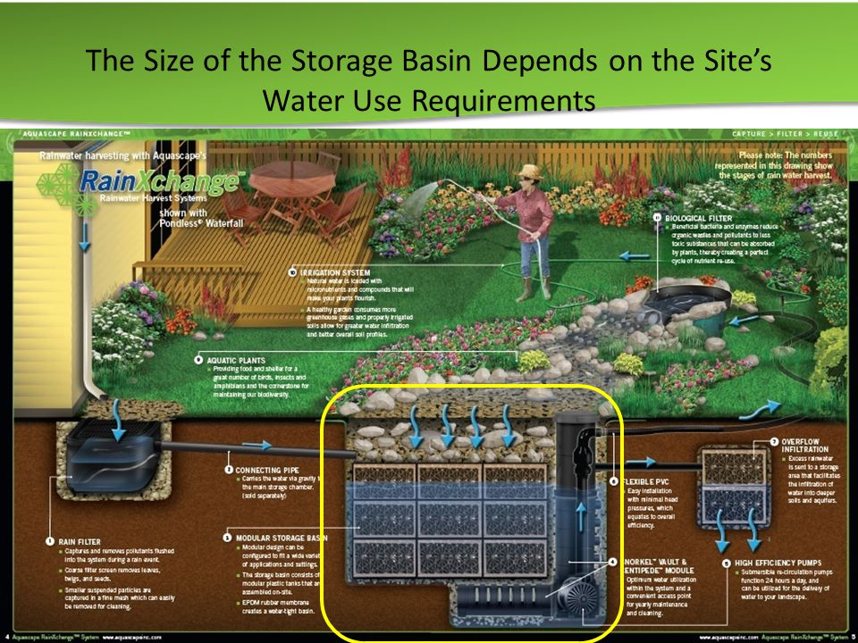 The Size of the Storage Basin Depends on the Site's Water Use Requirements 24