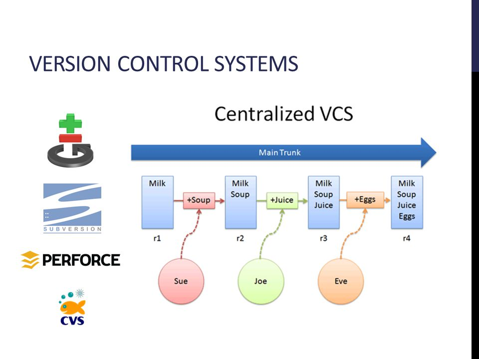 VERSION CONTROL SYSTEMS