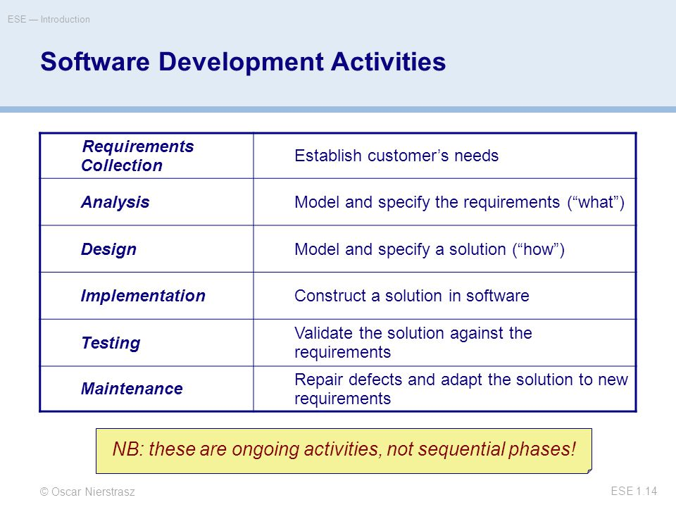 © Oscar Nierstrasz ESE — Introduction ESE 1.14 Software Development Activities Requirements Collection Establish customer's needs AnalysisModel and specify the requirements ( what ) DesignModel and specify a solution ( how ) ImplementationConstruct a solution in software Testing Validate the solution against the requirements Maintenance Repair defects and adapt the solution to new requirements NB: these are ongoing activities, not sequential phases!