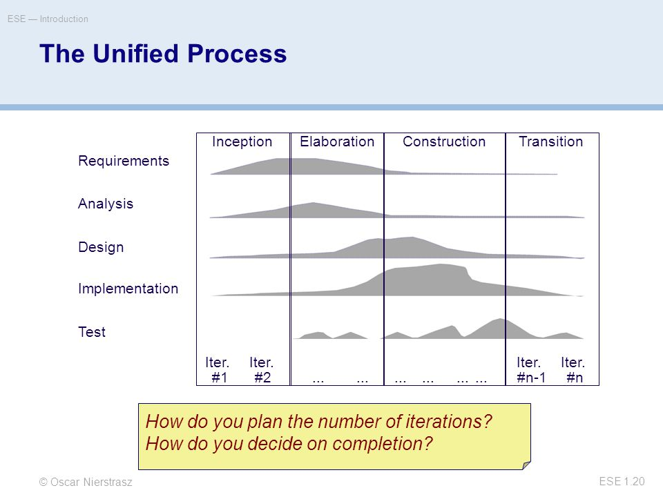 © Oscar Nierstrasz ESE — Introduction ESE 1.20 The Unified Process Requirements Analysis Design Implementation Test How do you plan the number of iterations.