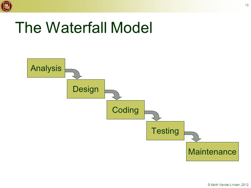 © Keith Vander Linden, 2012 13 The Waterfall Model Analysis Design Coding Testing Maintenance