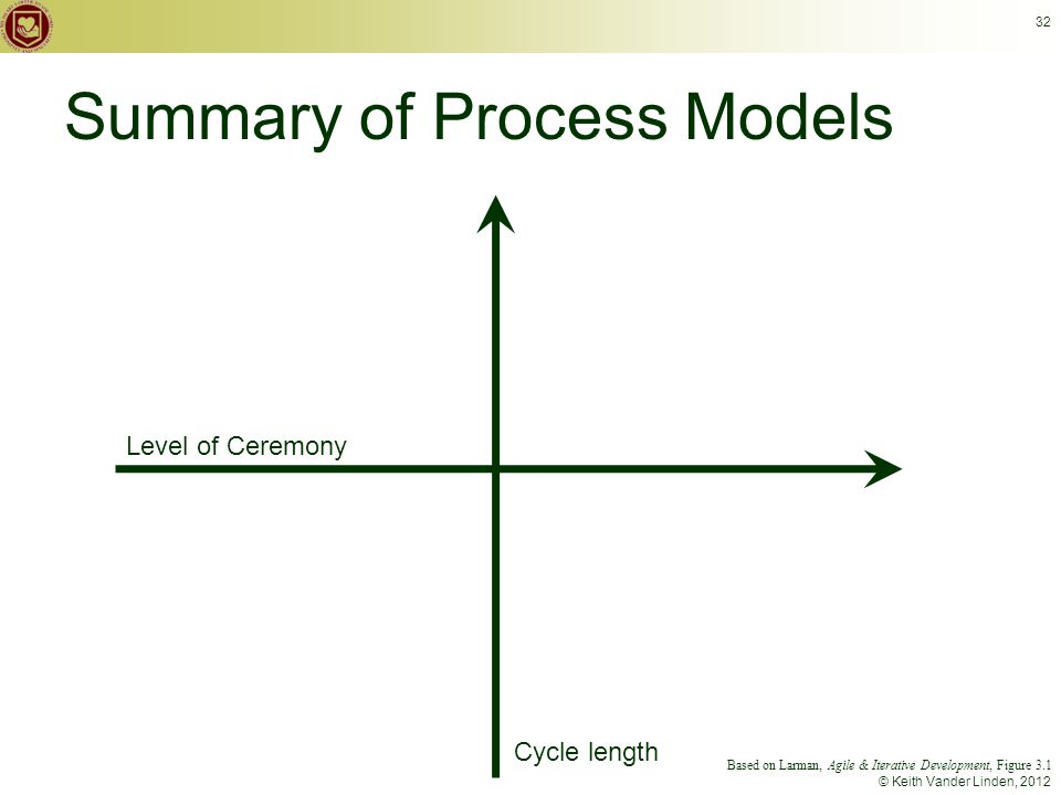 © Keith Vander Linden, 2012 32 Summary of Process Models Level of Ceremony Cycle length Based on Larman, Agile & Iterative Development, Figure 3.1