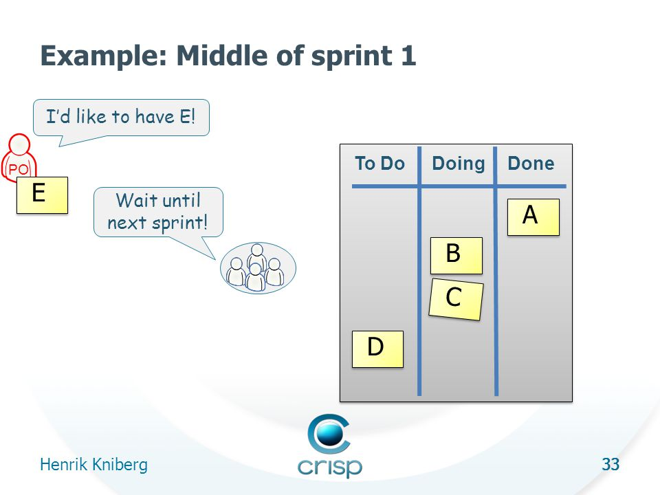 33 Example: Middle of sprint 1 Henrik Kniberg 33 To DoDoingDone A B C D PO I'd like to have E.