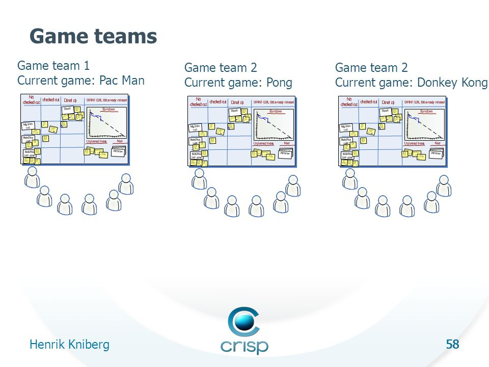 58 Game teams Henrik Kniberg 58 Game team 1 Current game: Pac Man Game team 2 Current game: Pong Game team 2 Current game: Donkey Kong
