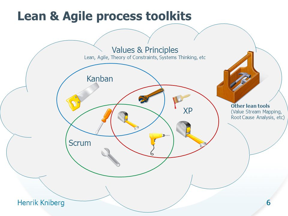 6 Lean & Agile process toolkits Henrik Kniberg 6 Kanban Scrum XP Values & Principles Lean, Agile, Theory of Constraints, Systems Thinking, etc Other lean tools (Value Stream Mapping, Root Cause Analysis, etc)