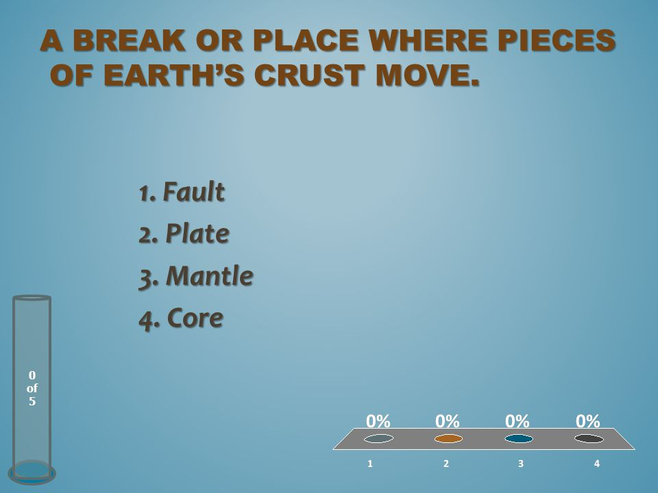 A BREAK OR PLACE WHERE PIECES OF EARTH'S CRUST MOVE. 0 of 5 1. Fault 2. Plate 3. Mantle 4. Core