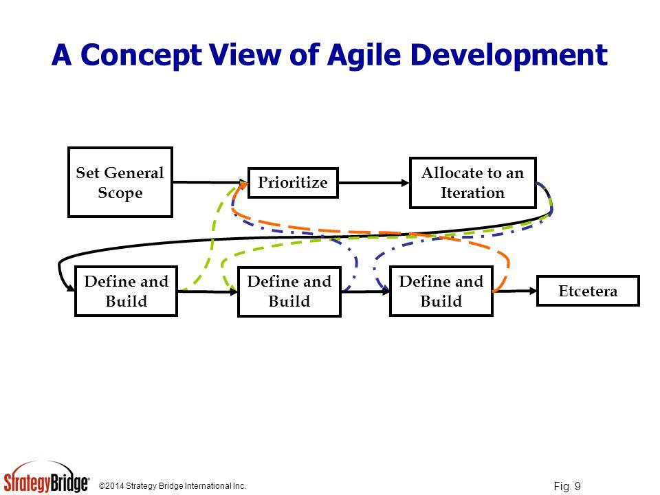©2014 Strategy Bridge International Inc.Can Agile work for HW too.