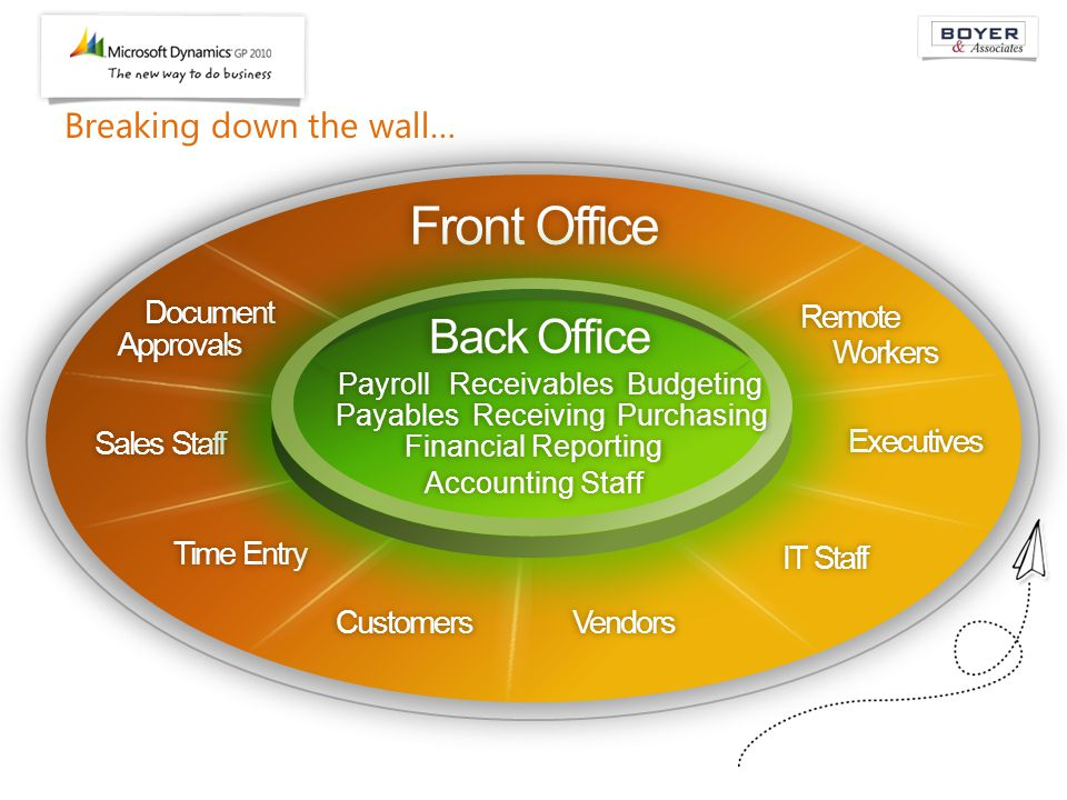 Front Office Document Approvals Sales Staff Time Entry Customers Remote Workers Executives IT Staff Vendors Breaking down the wall… Back Office Payroll Receivables Receivables Budgeting Budgeting Payables Receiving Receiving Purchasing Purchasing Accounting Staff Financial Reporting