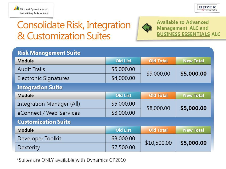 isk Management Suite Risk Management Suite Module Old List Old Total New Total Audit Trails$5,000.00 $9,000.00$5,000.00 Electronic Signatures$4,000.00 Integration Suite Module Old List Old Total New Total Integration Manager (All)$5,000.00 $8,000.00$5,000.00 eConnect / Web Services$3,000.00 Customization Suite Module Old List Old Total New Total Developer Toolkit$3,000.00 $10,500.00$5,000.00 Dexterity$7,500.00 Consolidate Risk, Integration & Customization Suites Available to Advanced Management ALC and BUSINESS ESSENTIALS ALC *Suites are ONLY available with Dynamics GP2010