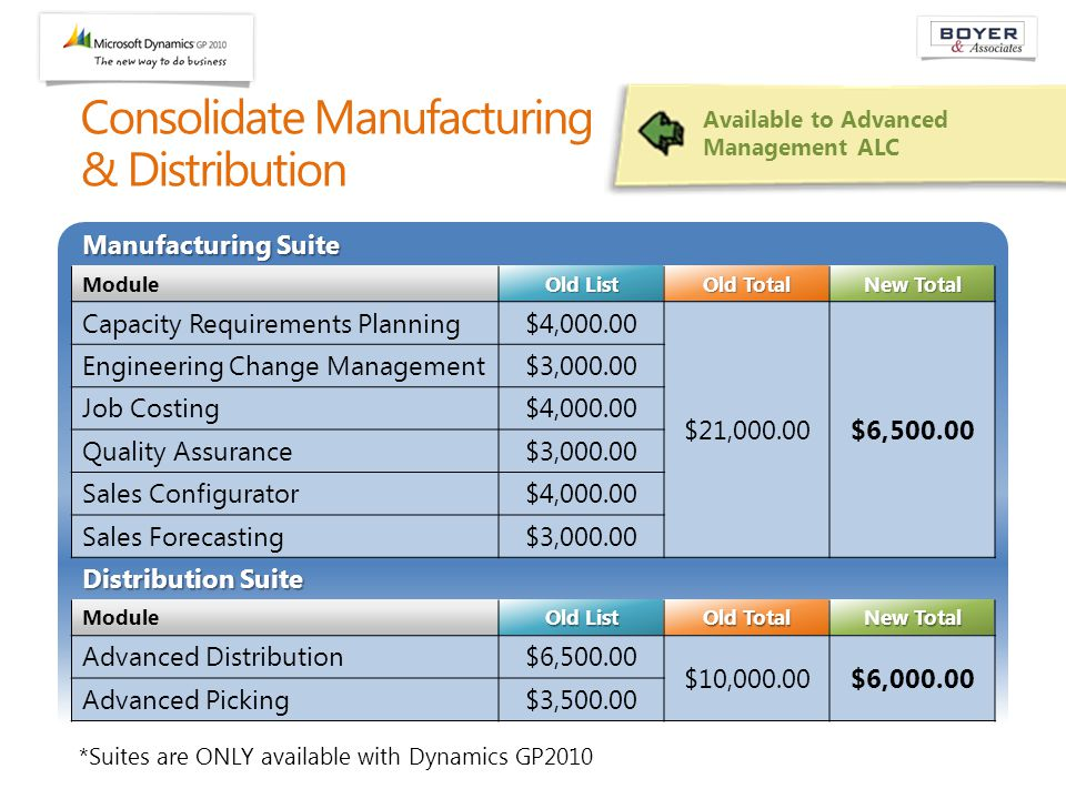 Available to Advanced Management ALC Manufacturing Suite Module Old List Old Total New Total Capacity Requirements Planning$4,000.00 $21,000.00$6,500.00 Engineering Change Management$3,000.00 Job Costing$4,000.00 Quality Assurance$3,000.00 Sales Configurator$4,000.00 Sales Forecasting$3,000.00 Distribution Suite Module Old List Old Total New Total Advanced Distribution$6,500.00 $10,000.00$6,000.00 Advanced Picking$3,500.00 Consolidate Manufacturing & Distribution *Suites are ONLY available with Dynamics GP2010