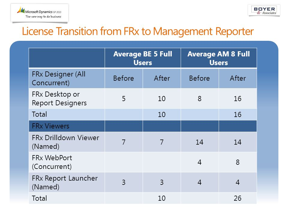 License Transition from FRx to Management Reporter Average BE 5 Full Users Average AM 8 Full Users FRx Designer (All Concurrent) BeforeAfterBeforeAfte