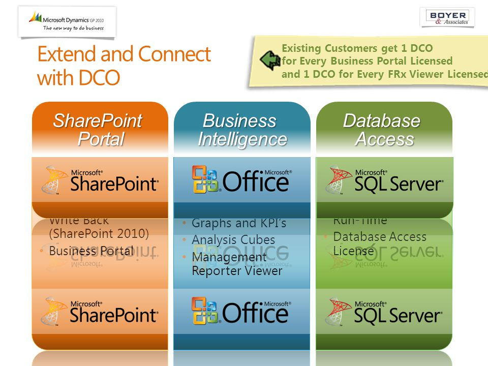 Extend and Connect with DCO SharePoint Portal Business Intelligence Database Access Existing Customers get 1 DCO for Every Business Portal Licensed and 1 DCO for Every FRx Viewer Licensed