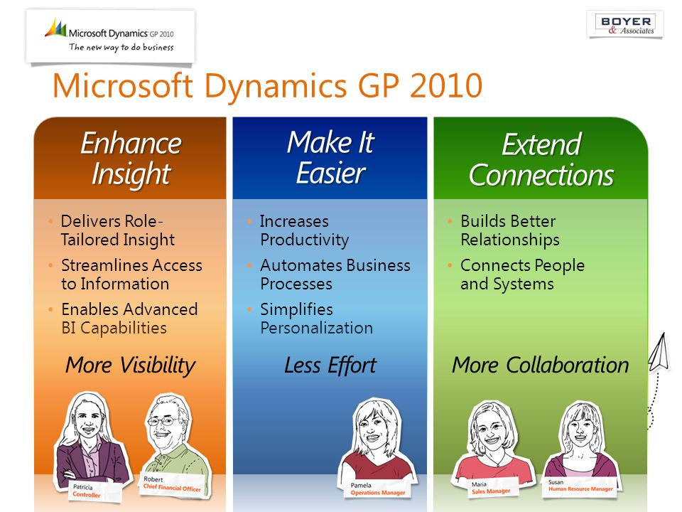 Microsoft Dynamics GP 2010 Enhance Insight Extend Connections Make It Easier Delivers Role- Tailored Insight Streamlines Access to Information Enables Advanced BI Capabilities Increases Productivity Automates Business Processes Simplifies Personalization Builds Better Relationships Connects People and Systems
