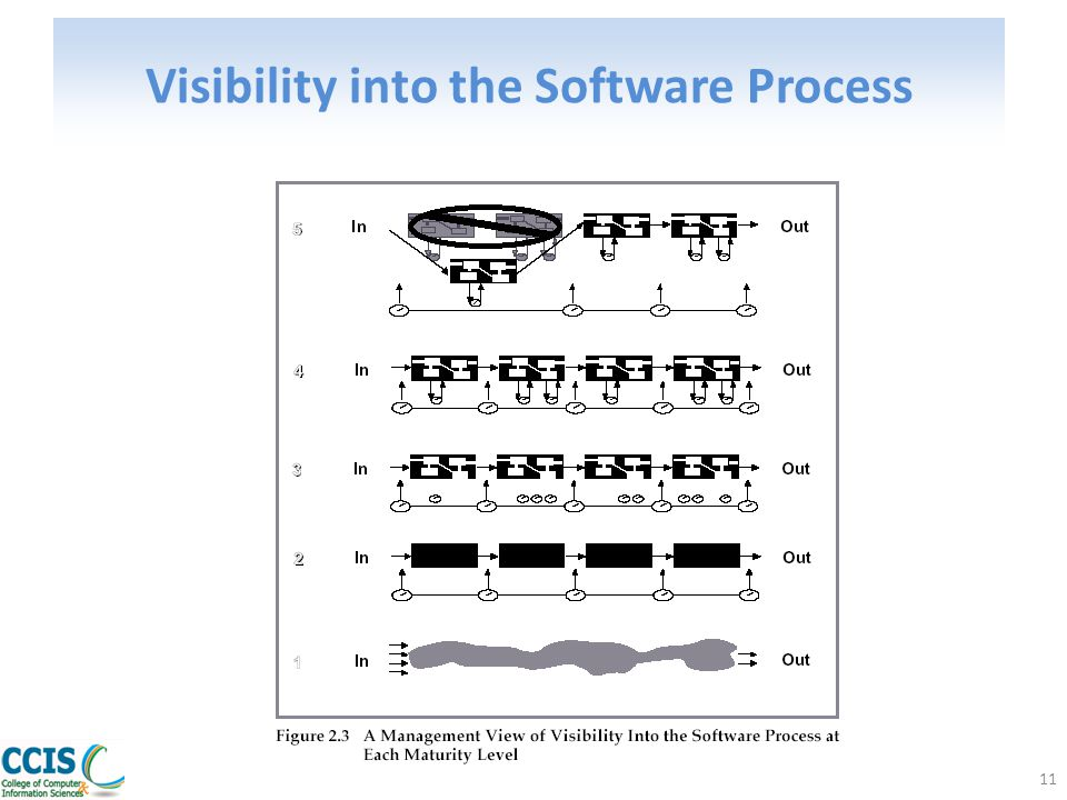11 Visibility into the Software Process