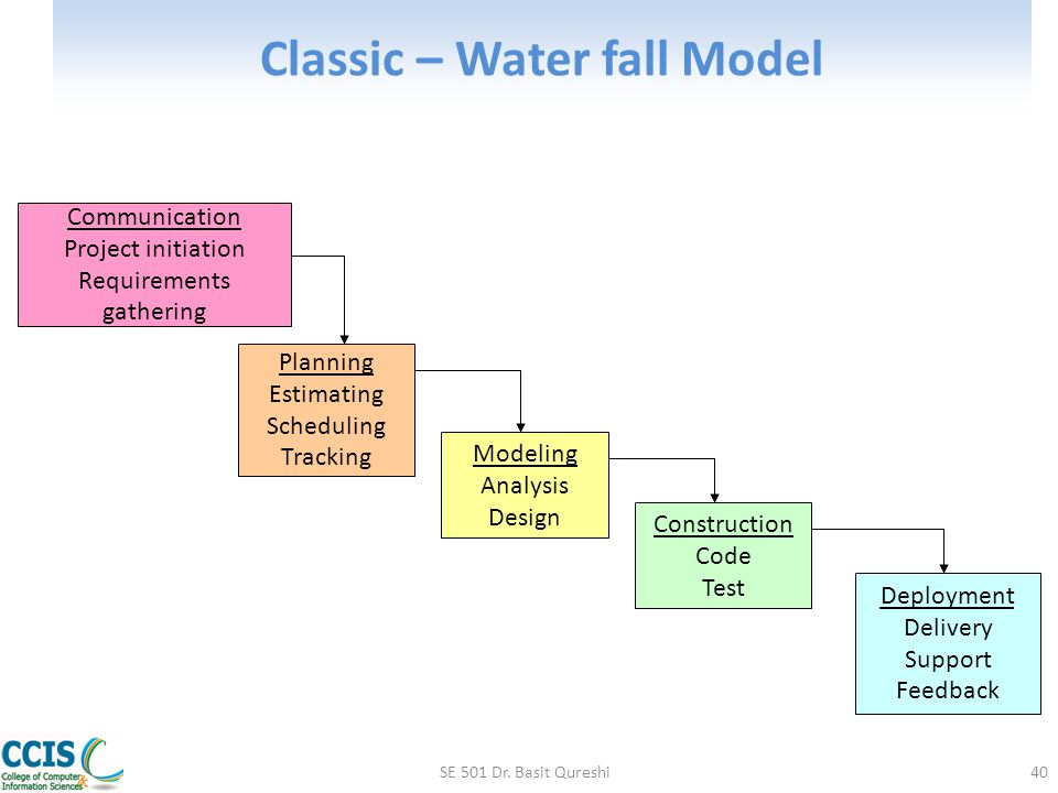 Classic – Water fall Model SE 501 Dr. Basit Qureshi40 Communication Project initiation Requirements gathering Planning Estimating Scheduling Tracking