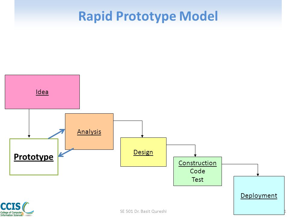 Rapid Prototype Model SE 501 Dr. Basit Qureshi51 Idea Analysis Design Construction Code Test Deployment Prototype