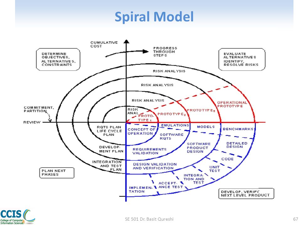 Spiral Model SE 501 Dr. Basit Qureshi67