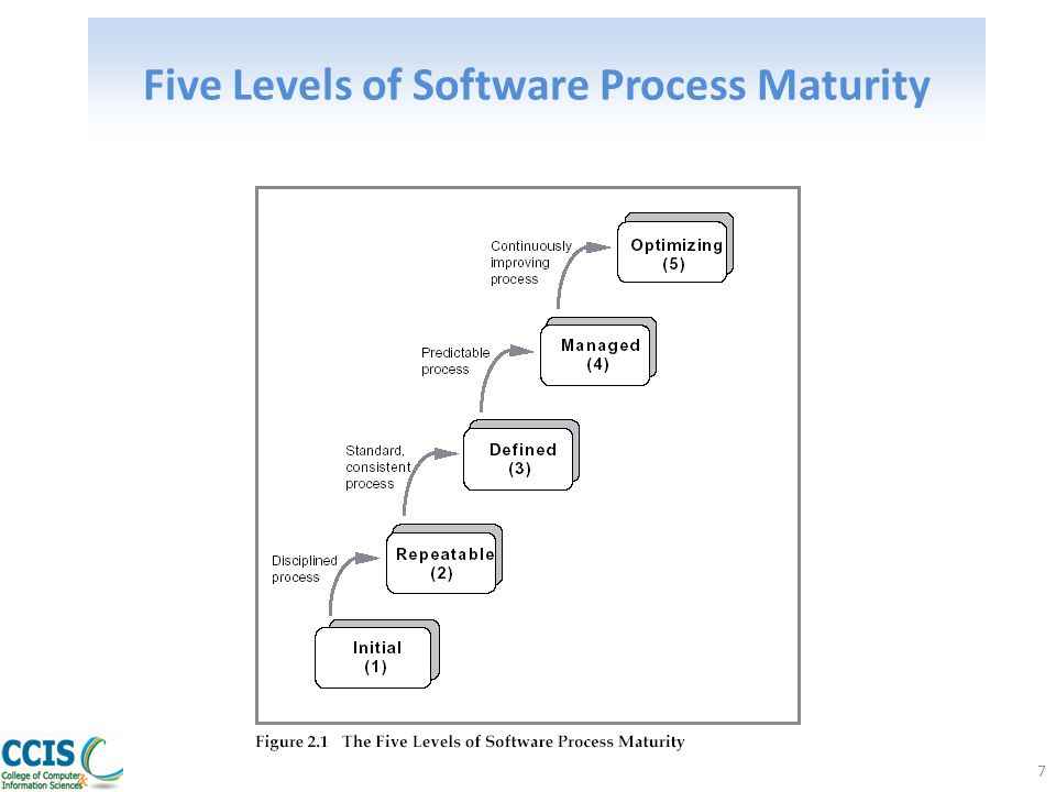 Myths about process Unwillingness or inability to interpret, tailor, or apply judgment regarding a maturity model in light of business needs – undertaking process improvement without consideration of business goals – following the letter of the law instead of the intent of the law SE 501 Dr.