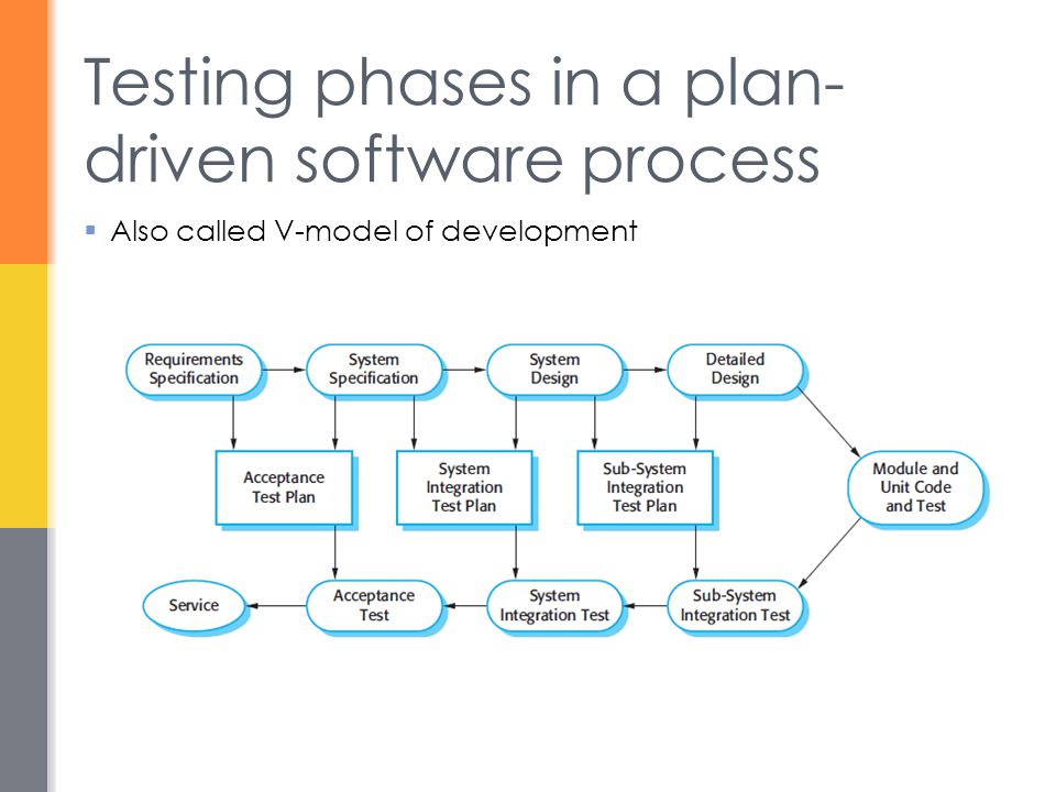 Testing phases in a plan- driven software process  Also called V-model of development