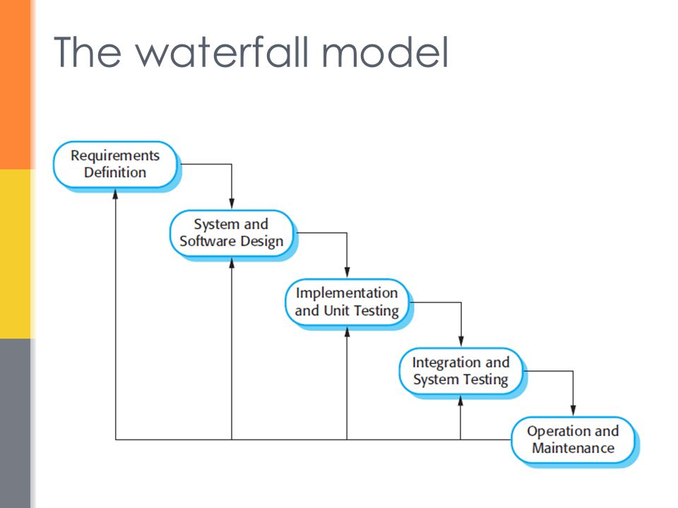 Spiral model usage  Spiral model has been very influential in helping people think about iteration in software processes and introducing the risk-driven approach to development.