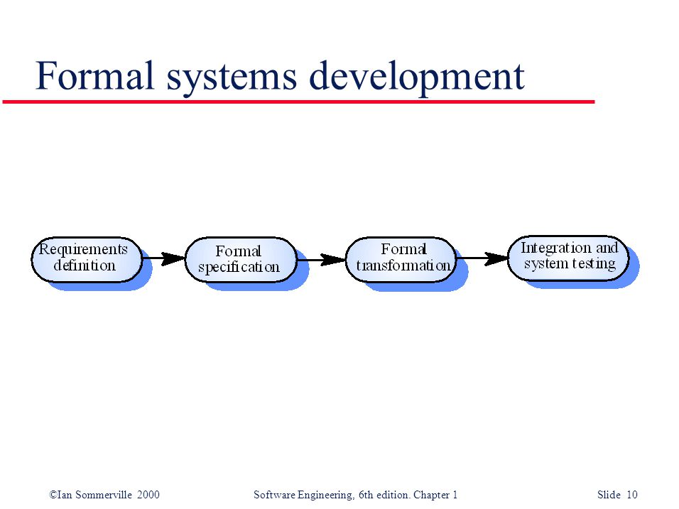 ©Ian Sommerville 2000 Software Engineering, 6th edition. Chapter 1 Slide 10 Formal systems development