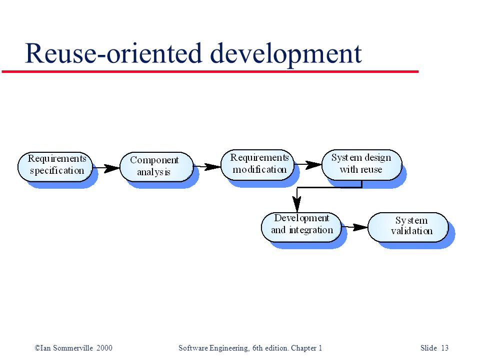 ©Ian Sommerville 2000 Software Engineering, 6th edition. Chapter 1 Slide 13 Reuse-oriented development