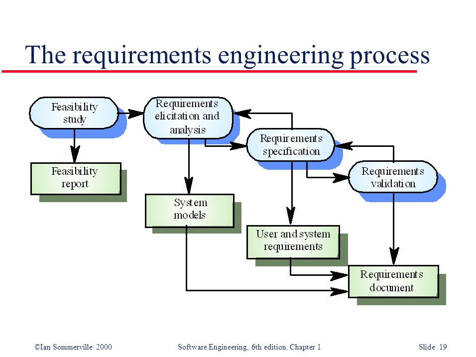 ©Ian Sommerville 2000 Software Engineering, 6th edition. Chapter 1 Slide 19 The requirements engineering process