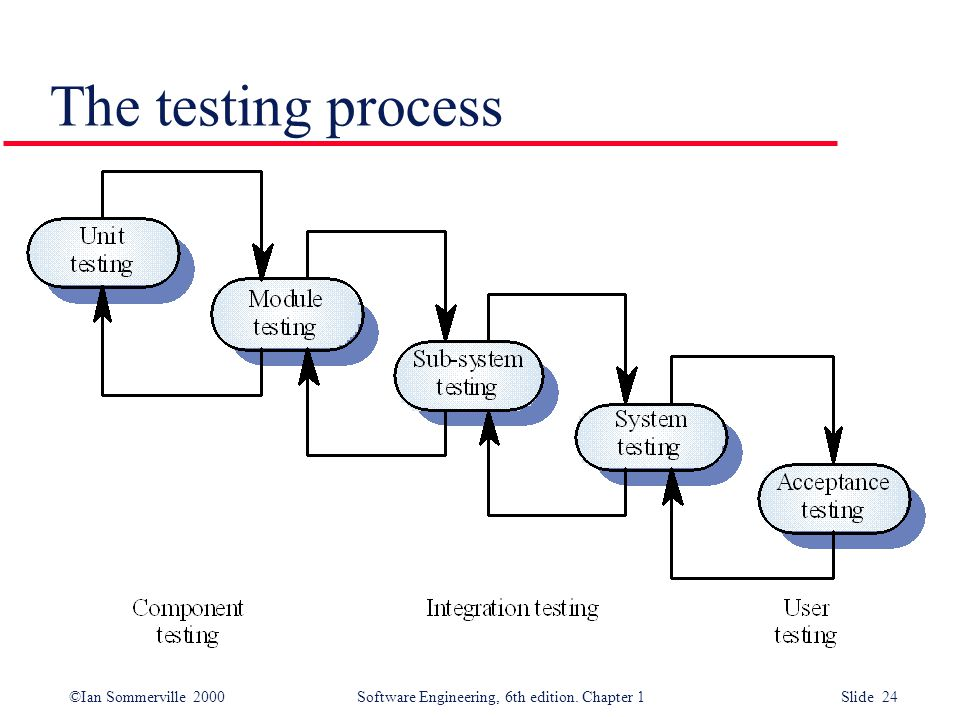 ©Ian Sommerville 2000 Software Engineering, 6th edition. Chapter 1 Slide 24 The testing process