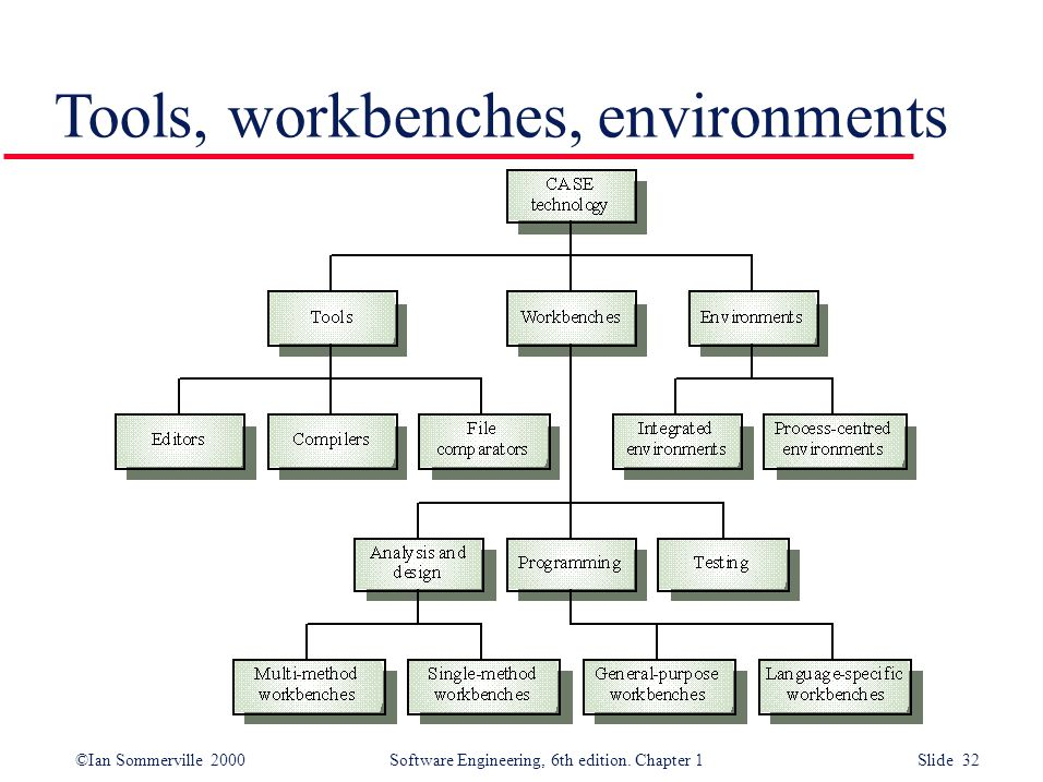 ©Ian Sommerville 2000 Software Engineering, 6th edition. Chapter 1 Slide 32 Tools, workbenches, environments