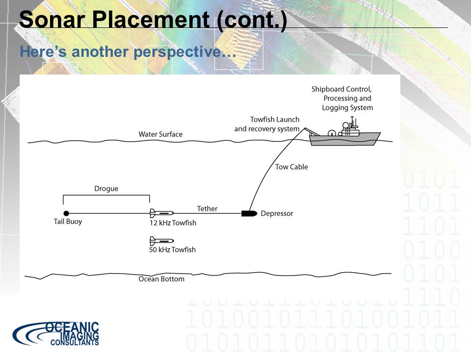 Sonar Placement (cont.) Here's another perspective…