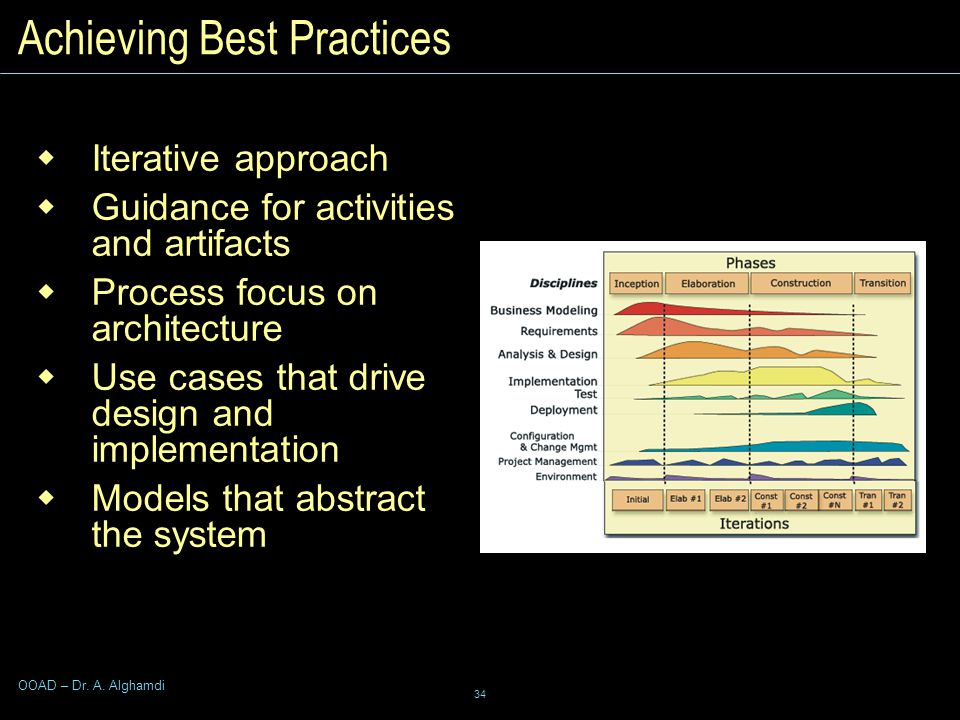 34 OOAD – Dr. A. Alghamdi Achieving Best Practices  Iterative approach  Guidance for activities and artifacts  Process focus on architecture  Use