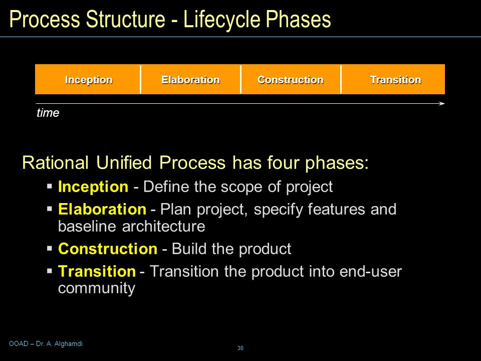 36 OOAD – Dr. A. Alghamdi InceptionElaborationConstructionTransition Process Structure - Lifecycle Phases Rational Unified Process has four phases: 