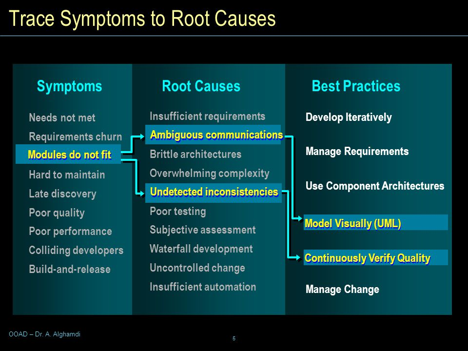 5 OOAD – Dr. A. Alghamdi Trace Symptoms to Root Causes Needs not met Requirements churn Modules don't fit Hard to maintain Late discovery Poor quality