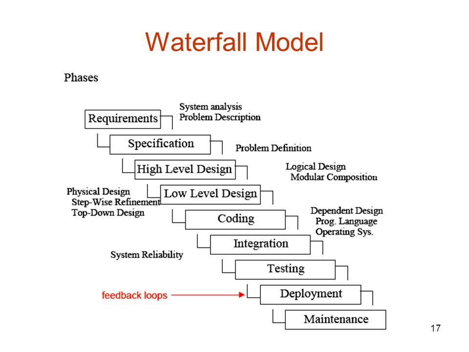 17 Waterfall Model