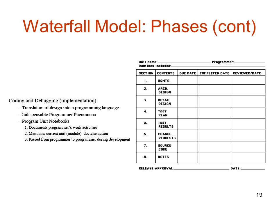 19 Waterfall Model: Phases (cont)